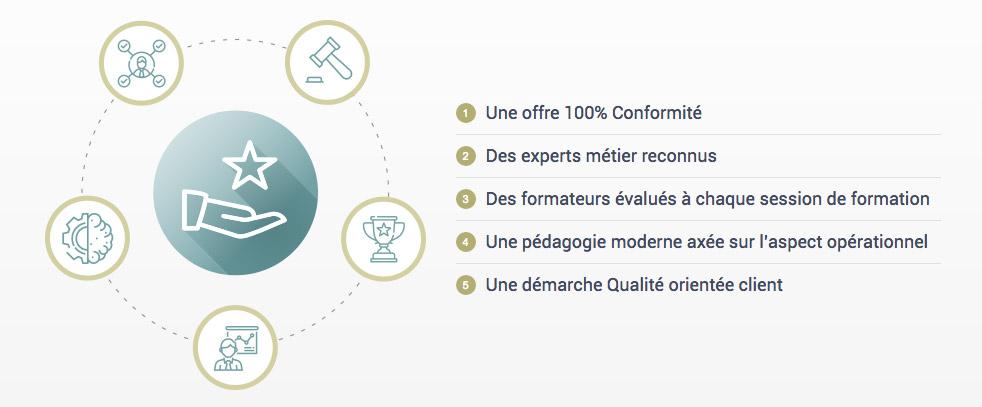 Site Internet Institut de la conformité - Détail